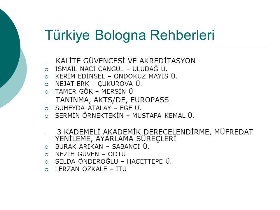 Türkiye Bologna Rehberleri KALİTE GÜVENCESİ VE AKREDİTASYON  İSMAİL NACİ CANGÜL – ULUDAĞ Ü.