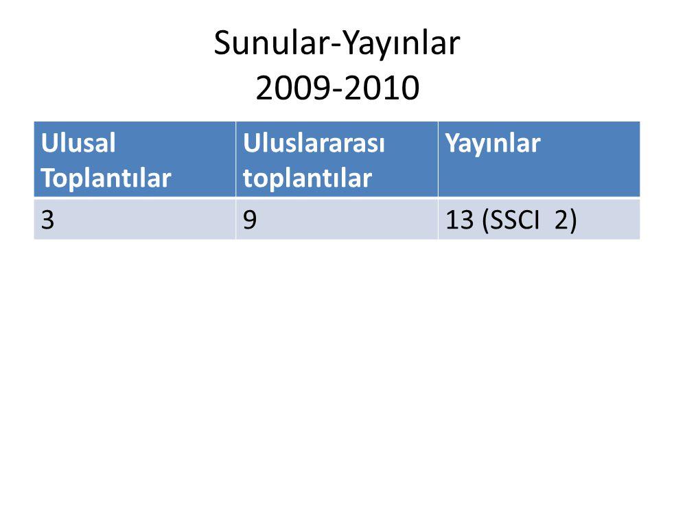 Sunular-Yayınlar 2009-2010 Ulusal Toplantılar Uluslararası toplantılar Yayınlar 3913 (SSCI 2)