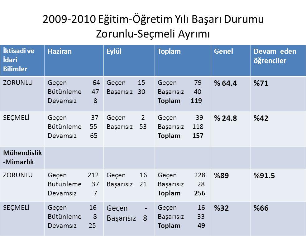 2009-2010 Eğitim-Öğretim Yılı Başarı Durumu Zorunlu-Seçmeli Ayrımı İktisadi ve İdari Bilimler HaziranEylülToplamGenelDevam eden öğrenciler ZORUNLUGeçen 64 Bütünleme 47 Devamsız 8 Geçen 15 Başarısız 30 Geçen 79 Başarısız 40 Toplam 119 % 64.4%71 SEÇMELİGeçen 37 Bütünleme 55 Devamsız 65 Geçen 2 Başarısız 53 Geçen 39 Başarısız 118 Toplam 157 % 24.8%42 Mühendislik -Mimarlık ZORUNLUGeçen 212 Bütünleme 37 Devamsız 7 Geçen 16 Başarısız 21 Geçen 228 Başarısız 28 Toplam 256 %89%91.5 SEÇMELİGeçen 16 Bütünleme 8 Devamsız 25 Geçen - Başarısız 8 Geçen 16 Başarısız 33 Toplam 49 %32%66