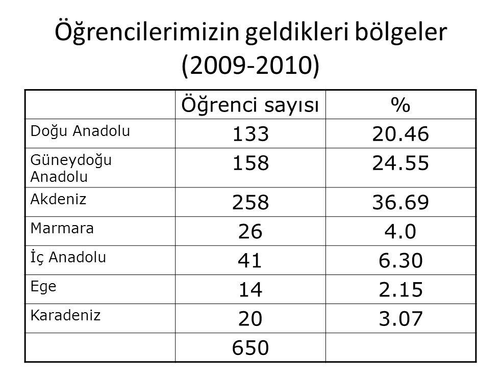 Öğrencilerimizin geldikleri bölgeler (2009-2010) Öğrenci sayısı% Doğu Anadolu 13320.46 Güneydoğu Anadolu 15824.55 Akdeniz 25836.69 Marmara 264.0 İç Anadolu 416.30 Ege 142.15 Karadeniz 203.07 650