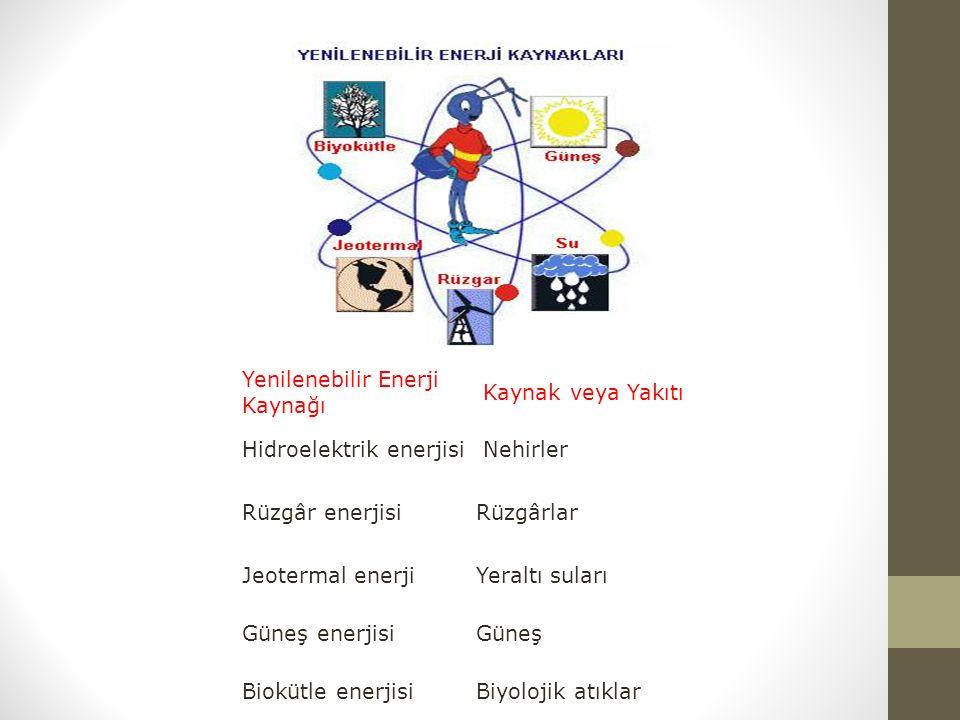 Yenilenebilir Enerji Kaynağı Kaynak veya Yakıtı Hidroelektrik enerjisi Nehirler Rüzgâr enerjisiRüzgârlar Jeotermal enerjiYeraltı suları Güneş enerjisi
