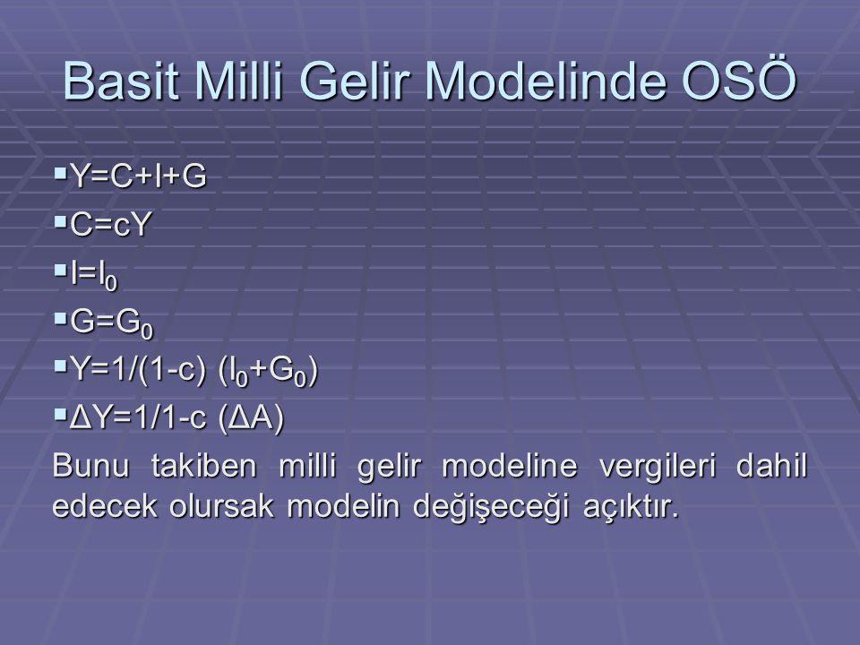 Basit Milli Gelir Modelinde OSÖ  Y=C+I+G  C=cY  I=I 0  G=G 0  Y=1/(1-c) (I 0 +G 0 )  ΔY=1/1-c (ΔA) Bunu takiben milli gelir modeline vergileri d