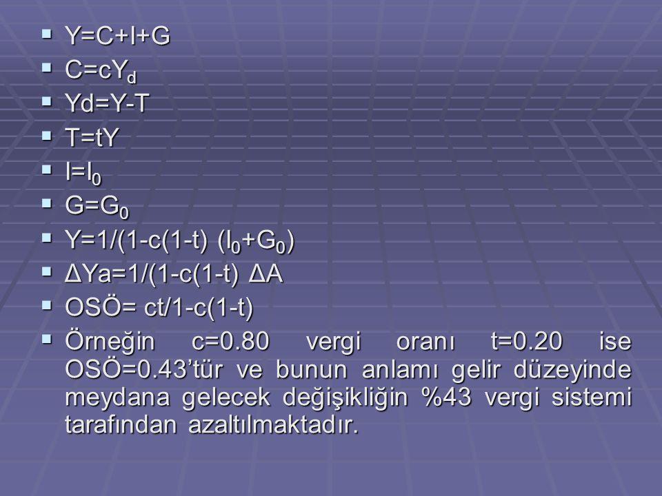  Y=C+I+G  C=cY d  Yd=Y-T  T=tY  I=I 0  G=G 0  Y=1/(1-c(1-t) (I 0 +G 0 )  ΔYa=1/(1-c(1-t) ΔA  OSÖ= ct/1-c(1-t)  Örneğin c=0.80 vergi oranı t=