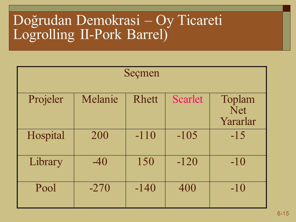 6-15 Doğrudan Demokrasi – Oy Ticareti Logrolling II-Pork Barrel) Seçmen ProjelerMelanieRhettScarletToplam Net Yararlar Hospital200-110-105-15 Library-