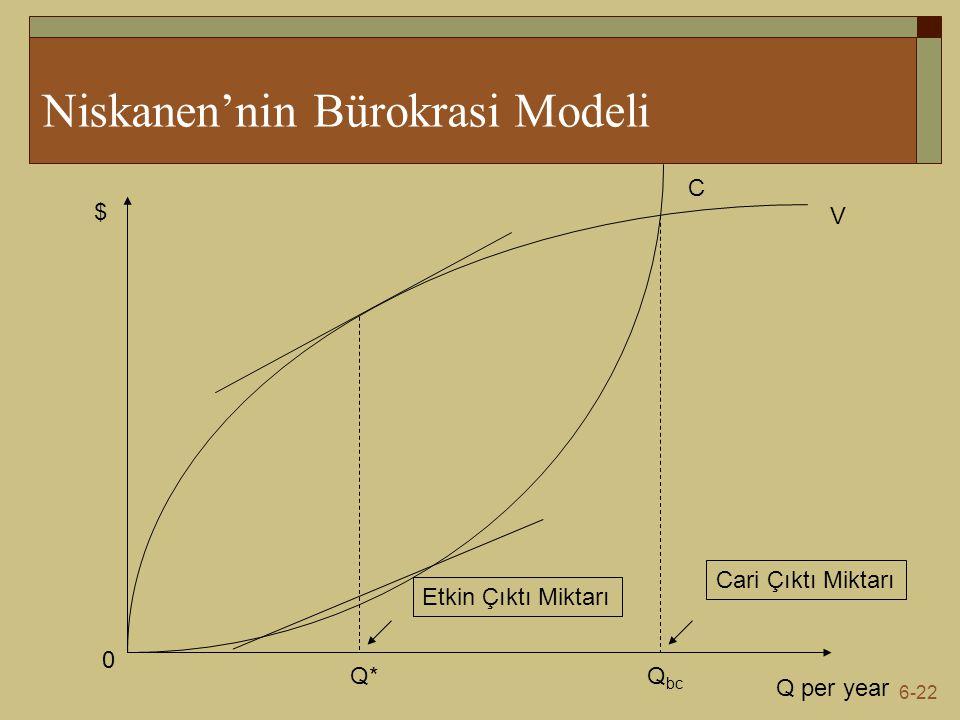 6-22 Niskanen'nin Bürokrasi Modeli Q per year $ 0 V C Q* Etkin Çıktı Miktarı Q bc Cari Çıktı Miktarı