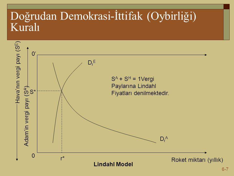 6-8 İttifak Kuralının Uygulanabilirliği  Lindahl modeli herkesin kamusal mal miktarı üzerinde anlaştığı vergi paylarını göstermektedir.