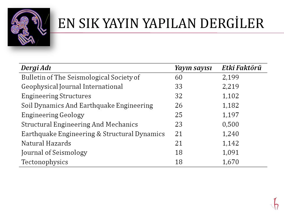 Dergi AdıYayın sayısıEtki Faktörü Bulletin of The Seismological Society of602,199 Geophysical Journal International332,219 Engineering Structures321,102 Soil Dynamics And Earthquake Engineering261,182 Engineering Geology251,197 Structural Engineering And Mechanics230,500 Earthquake Engineering & Structural Dynamics211,240 Natural Hazards211,142 Journal of Seismology181,091 Tectonophysics181,670 EN SIK YAYIN YAPILAN DERGİLER