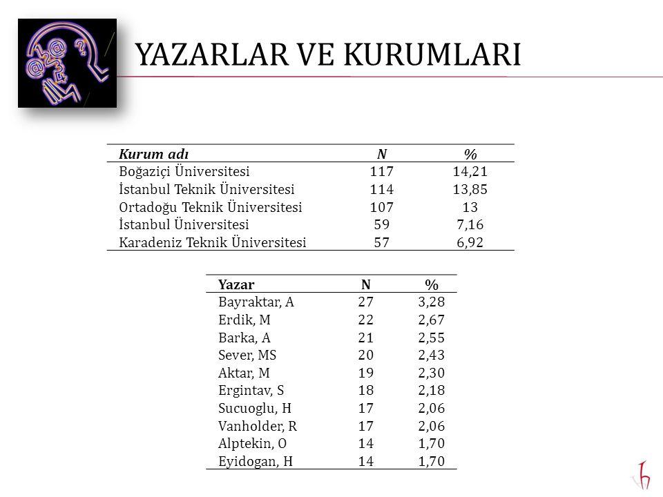 Kurum adıN% Boğaziçi Üniversitesi11714,21 İstanbul Teknik Üniversitesi11413,85 Ortadoğu Teknik Üniversitesi10713 İstanbul Üniversitesi597,16 Karadeniz Teknik Üniversitesi576,92 YazarN% Bayraktar, A273,28 Erdik, M222,67 Barka, A212,55 Sever, MS202,43 Aktar, M192,30 Ergintav, S182,18 Sucuoglu, H172,06 Vanholder, R172,06 Alptekin, O141,70 Eyidogan, H141,70 YAZARLAR VE KURUMLARI