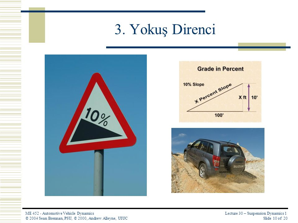 Lecture 30 – Suspension Dynamics 1 Slide 10 of 20 ME 452 - Automotive Vehicle Dynamics © 2004 Sean Brennan, PSU, © 2000, Andrew Alleyne, UIUC 3. Yokuş
