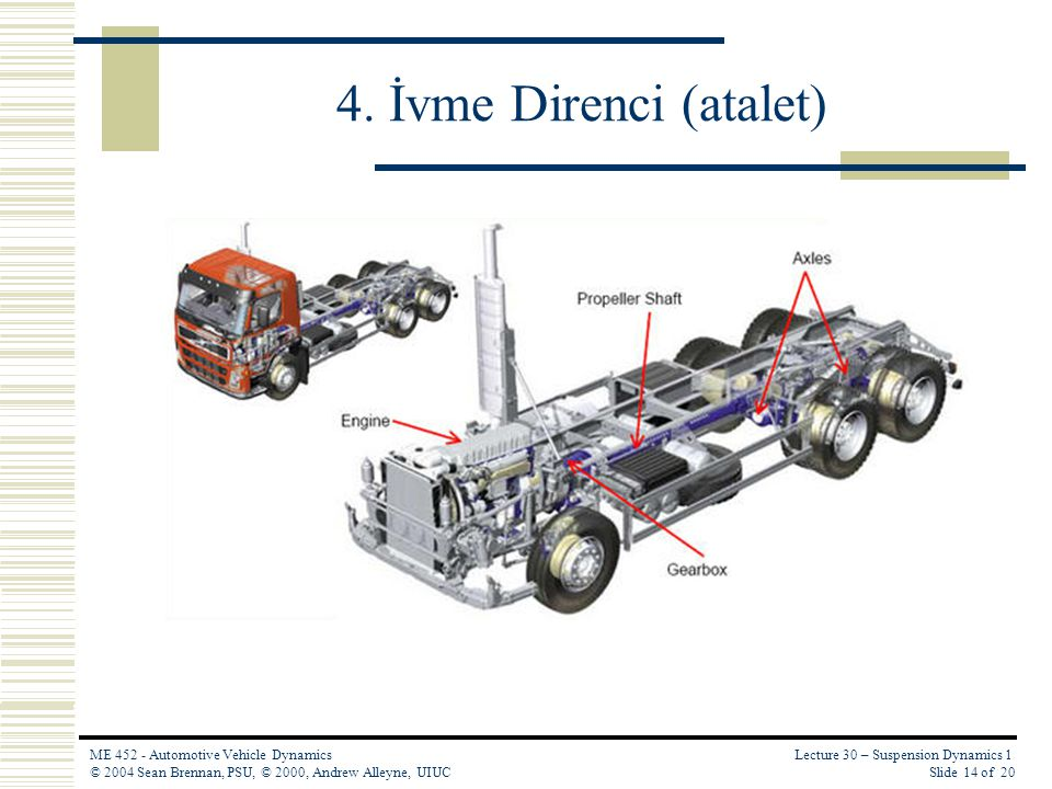Lecture 30 – Suspension Dynamics 1 Slide 14 of 20 ME 452 - Automotive Vehicle Dynamics © 2004 Sean Brennan, PSU, © 2000, Andrew Alleyne, UIUC 4. İvme