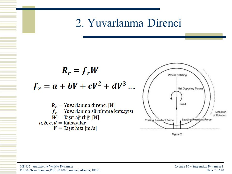 Lecture 30 – Suspension Dynamics 1 Slide 7 of 20 ME 452 - Automotive Vehicle Dynamics © 2004 Sean Brennan, PSU, © 2000, Andrew Alleyne, UIUC 2. Yuvarl