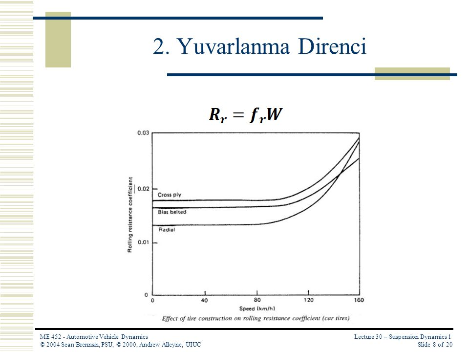 Lecture 30 – Suspension Dynamics 1 Slide 9 of 20 ME 452 - Automotive Vehicle Dynamics © 2004 Sean Brennan, PSU, © 2000, Andrew Alleyne, UIUC 2.