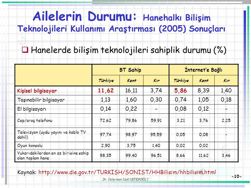 Dr. Süleyman Sadi SEFEROĞLU -10- Ailelerin Durumu: Hanehalkı Bilişim Teknolojileri Kullanımı Araştırması (2005) Sonuçları  Hanelerde bilişim teknoloj