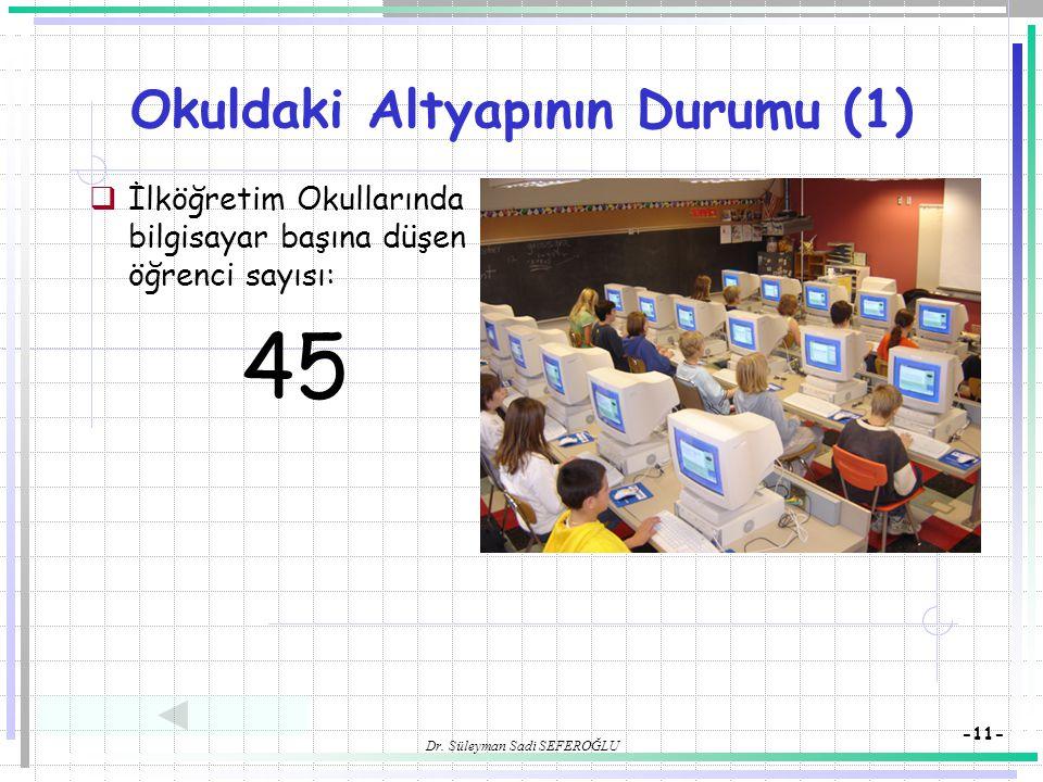 Dr. Süleyman Sadi SEFEROĞLU -11- Okuldaki Altyapının Durumu (1)  İlköğretim Okullarında bilgisayar başına düşen öğrenci sayısı: 45