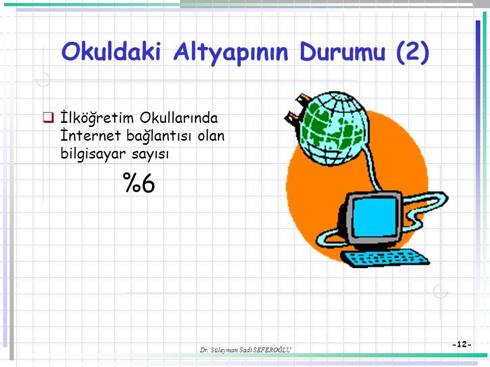 Dr. Süleyman Sadi SEFEROĞLU -12- Okuldaki Altyapının Durumu (2)  İlköğretim Okullarında İnternet bağlantısı olan bilgisayar sayısı %6