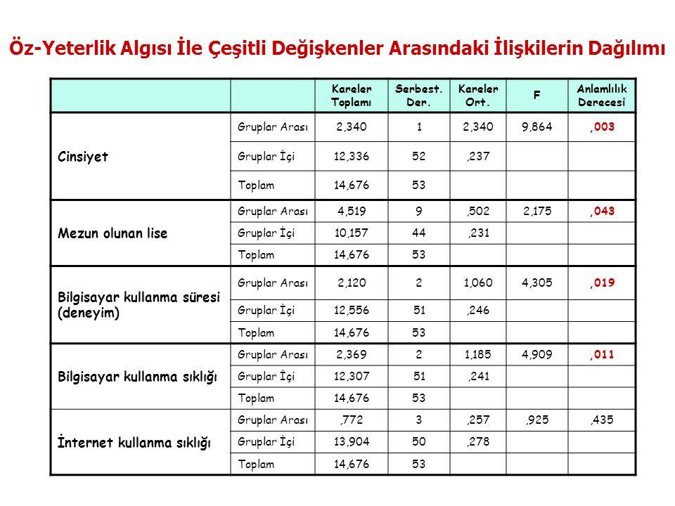 Dr. SEFEROĞLU / XIV. Ulusal Eğitim Bilimleri Kurultayı, 28-30 Eylül 2005 Pamukkale Üniversitesi, DENİZLİ -29- Öz-Yeterlik Algısı İle Çeşitli Değişkenl