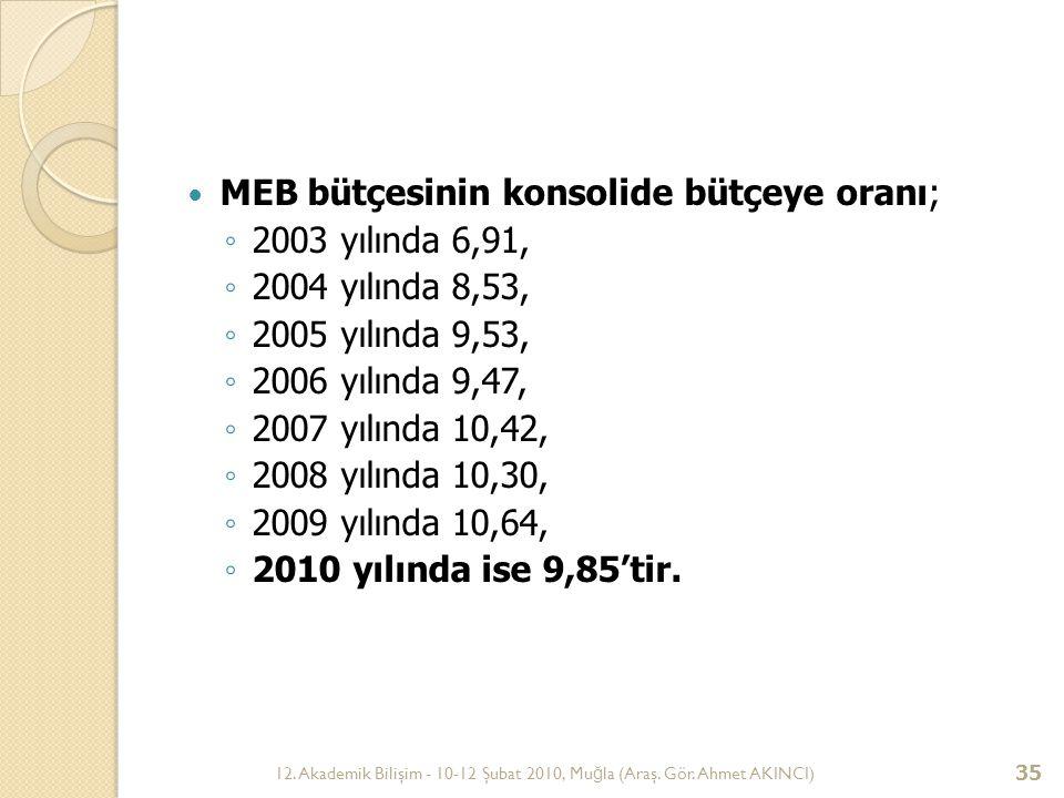 12. Akademik Bilişim - 10-12 Şubat 2010, Mu ğ la (Araş. Gör. Ahmet AKINCI) 35 MEB bütçesinin konsolide bütçeye oranı; ◦ 2003 yılında 6,91, ◦ 2004 yılı