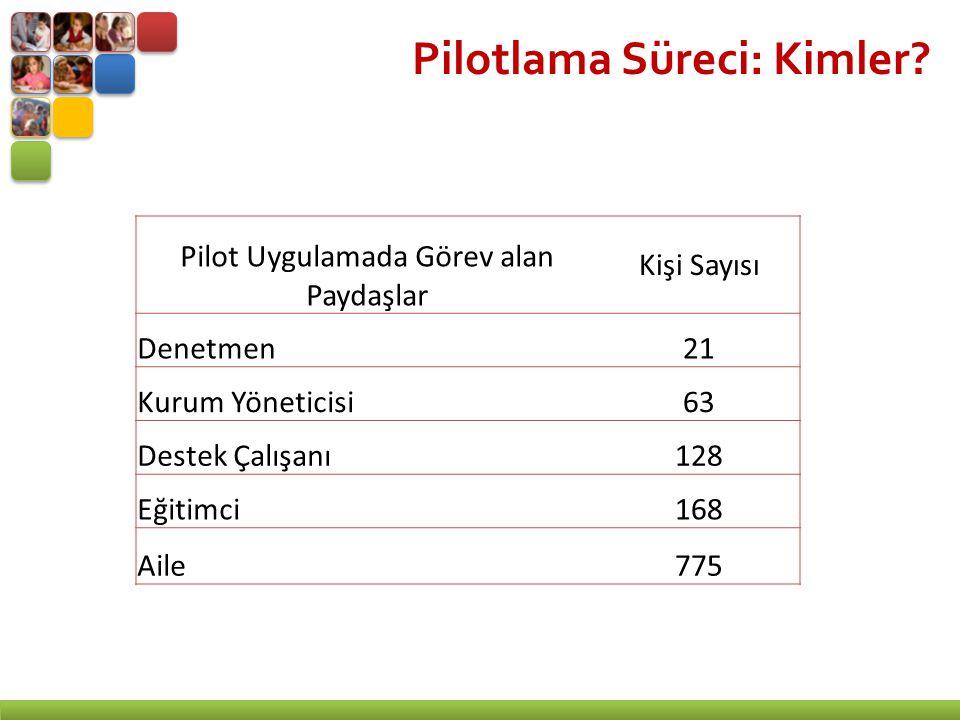 Pilotlama Süreci: Kimler.