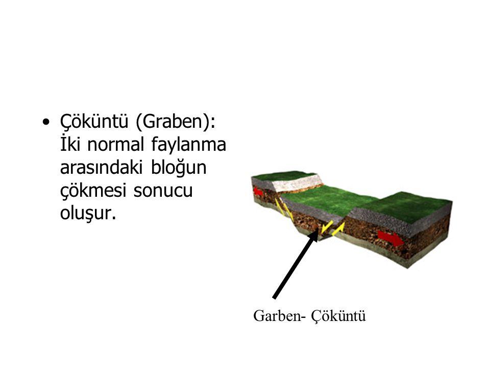 Çöküntü (Graben): İki normal faylanma arasındaki bloğun çökmesi sonucu oluşur. Garben- Çöküntü