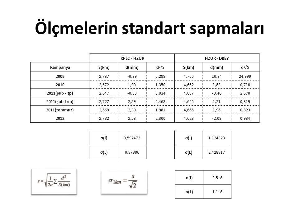 Ölçmelerin standart sapmaları KPLC - HZURHZUR - DBEY KampanyaS(km)d(mm)d 2 /SS(km)d(mm)d 2 /S 20092,737-0,890,2894,70010,8424,999 20102,6721,901,3504,