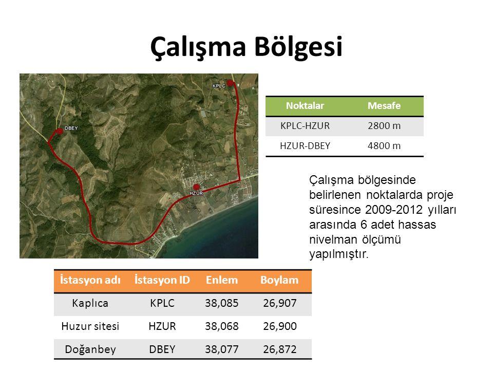 Çalışma Süreci NoÖlçme Zamanı 1Ağustos 2009 2Mayıs 2010 3Şubat 2011 4 5Temmuz 2011 6Şubat 2012 3 ana nivelman noktası arası yaklaşık 7,5 km olup gidiş dönüş şeklinde ölçülmüştür.