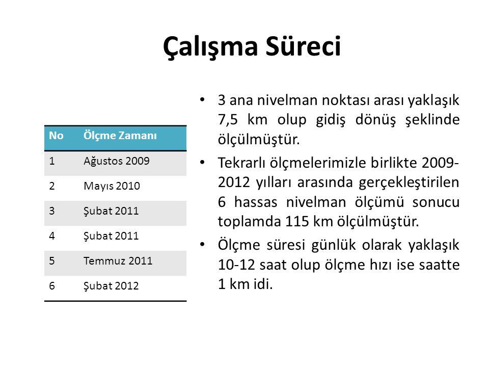 Çalışma Süreci NoÖlçme Zamanı 1Ağustos 2009 2Mayıs 2010 3Şubat 2011 4 5Temmuz 2011 6Şubat 2012 3 ana nivelman noktası arası yaklaşık 7,5 km olup gidiş