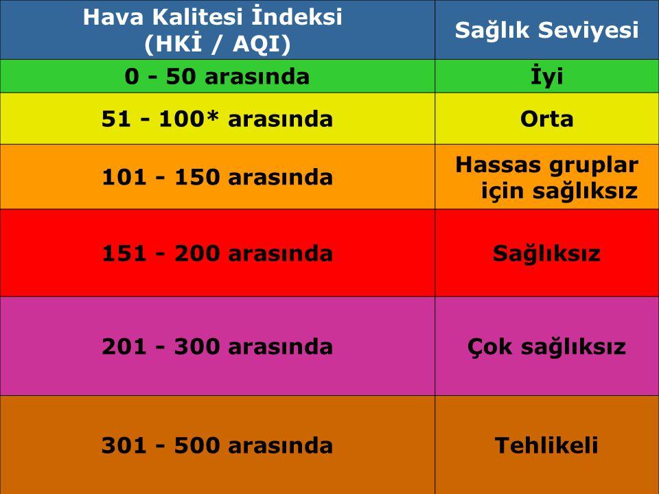 Özgür ZEYDAN7 Hava Kalitesi İndeksi (HKİ / AQI) Sağlık Seviyesi 0 - 50 arasındaİyi 51 - 100* arasındaOrta 101 - 150 arasında Hassas gruplar için sağlı