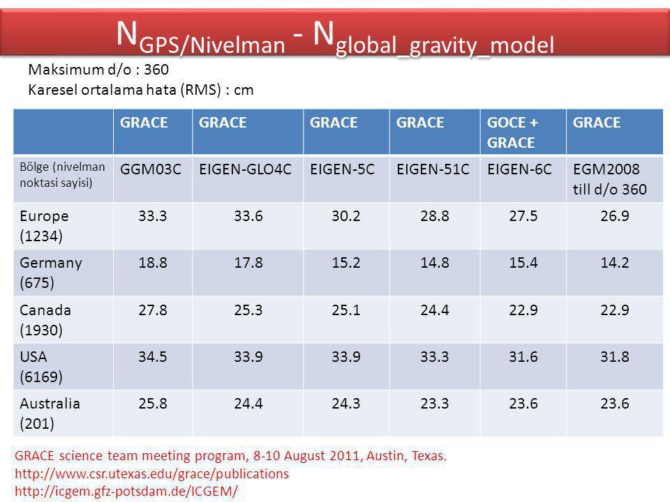 N GPS/Nivelman - N global_gravity_model GRACE GOCE + GRACE GRACE Bölge (nivelman noktasi sayisi) GGM03CEIGEN-GLO4CEIGEN-5CEIGEN-51CEIGEN-6CEGM2008 till d/o 360 Europe (1234) 33.333.630.228.827.526.9 Germany (675) 18.817.815.214.815.414.2 Canada (1930) 27.825.325.124.422.9 USA (6169) 34.533.9 33.331.631.8 Australia (201) 25.824.424.323.323.6 Maksimum d/o : 360 Karesel ortalama hata (RMS) : cm GRACE science team meeting program, 8-10 August 2011, Austin, Texas.