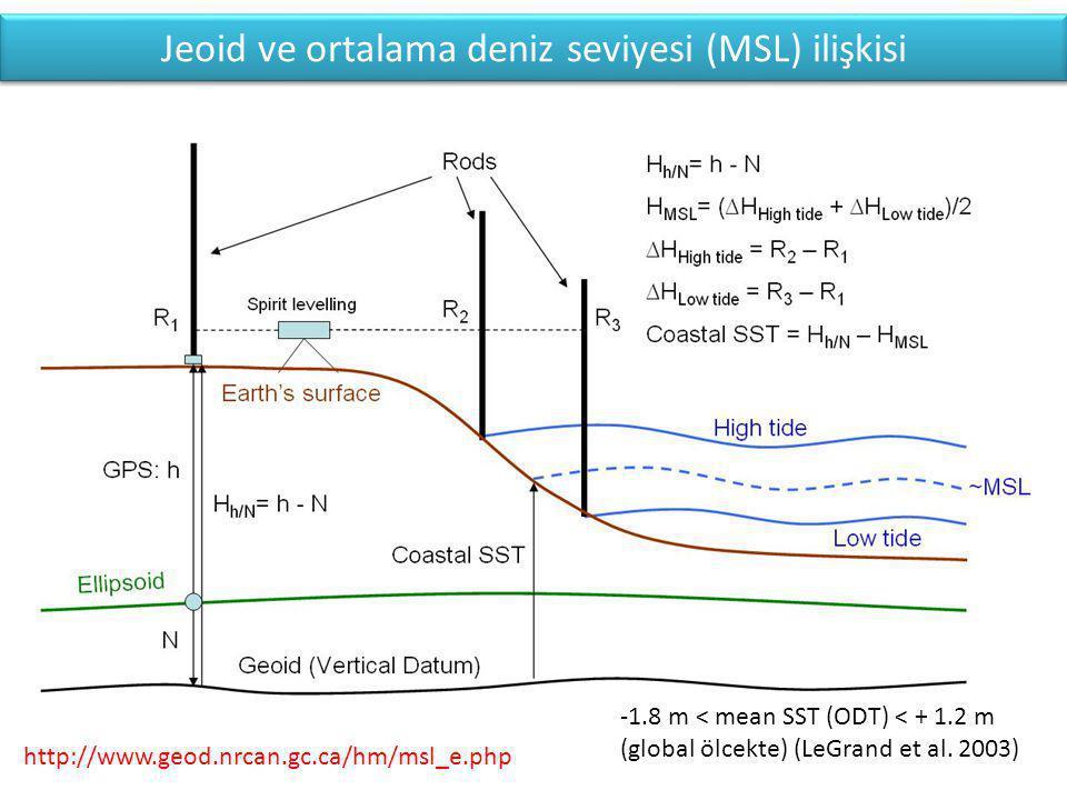 http://www.geod.nrcan.gc.ca/hm/msl_e.php Jeoid ve ortalama deniz seviyesi (MSL) ilişkisi -1.8 m < mean SST (ODT) < + 1.2 m (global ölcekte) (LeGrand et al.