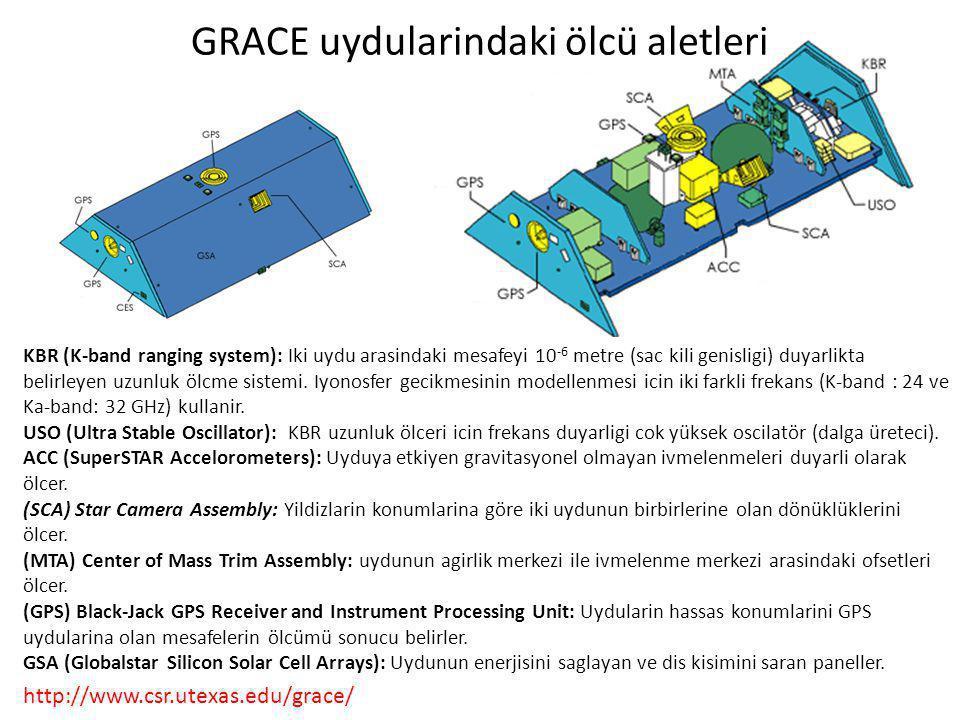 GRACE uydularindaki ölcü aletleri KBR (K-band ranging system): Iki uydu arasindaki mesafeyi 10 -6 metre (sac kili genisligi) duyarlikta belirleyen uzunluk ölcme sistemi.