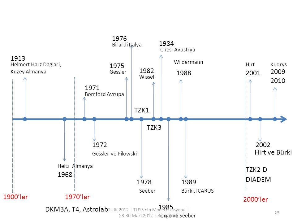 TUJK 2012 | TUYS'nin Modernizasyonu | 28-30 Mart 2012 | Zonguldak 23 Bomford Avrupa 1900'ler 2000'ler 1913 1968 1970'ler 1971 1975 1978 1982 1984 1985