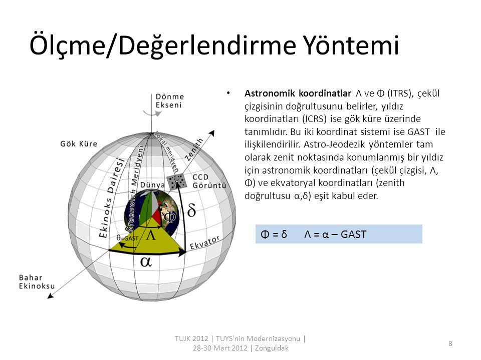 Ölçme/Değerlendirme Yöntemi Astronomik koordinatlar Λ ve Φ (ITRS), çekül çizgisinin doğrultusunu belirler, yıldız koordinatları (ICRS) ise gök küre üz