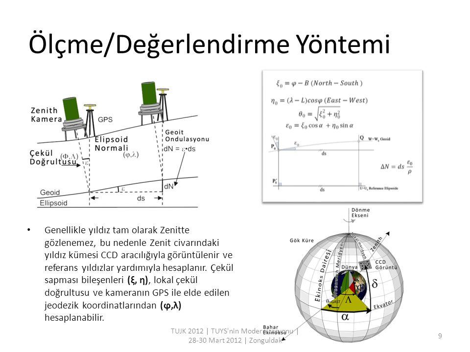 Ölçme/Değerlendirme Yöntemi TUJK 2012   TUYS nin Modernizasyonu   28-30 Mart 2012   Zonguldak 10 (ξ, η) Tanjant koordinatları (α, δ) rektasansyon sis.