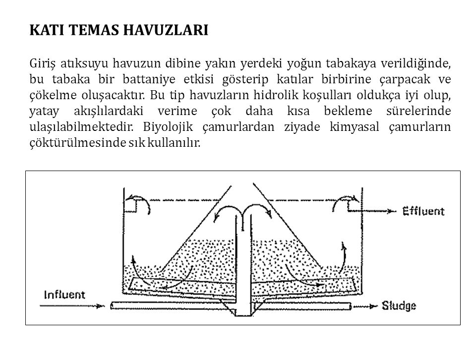 KATI TEMAS HAVUZLARI Giriş atıksuyu havuzun dibine yakın yerdeki yoğun tabakaya verildiğinde, bu tabaka bir battaniye etkisi gösterip katılar birbirin
