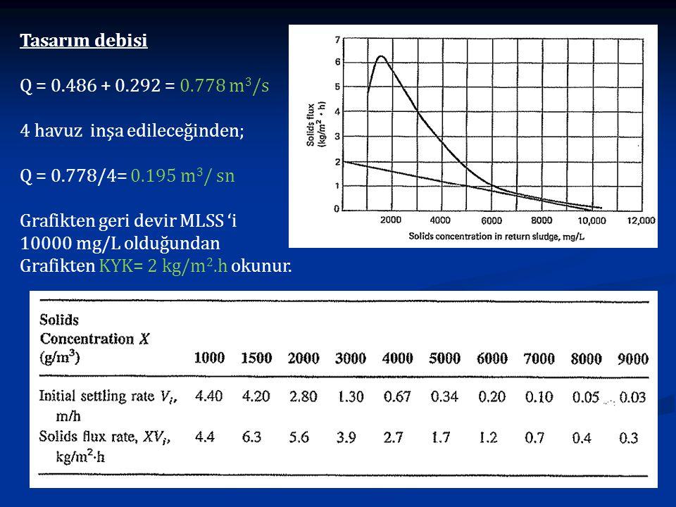Tasarım debisi Q = 0.486 + 0.292 = 0.778 m 3 /s 4 havuz inşa edileceğinden; Q = 0.778/4= 0.195 m 3 / sn Grafikten geri devir MLSS 'i 10000 mg/L olduğu