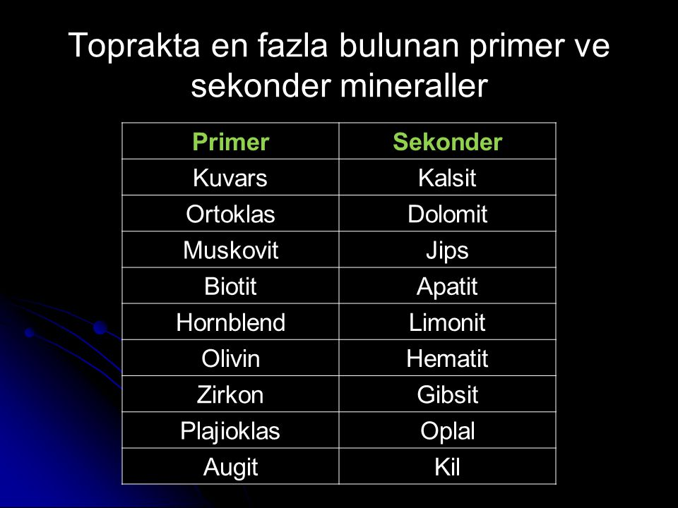 Toprakta en fazla bulunan primer ve sekonder mineraller PrimerSekonder KuvarsKalsit OrtoklasDolomit MuskovitJips BiotitApatit HornblendLimonit OlivinH
