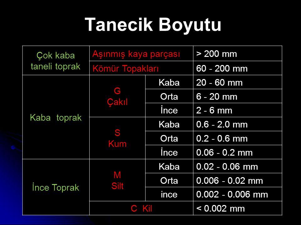 Tanecik Boyutu Çok kaba taneli toprak Aşınmış kaya parçası> 200 mm Kömür Topakları60 - 200 mm Kaba toprak G Çakıl Kaba20 - 60 mm Orta6 - 20 mm İnce2 -