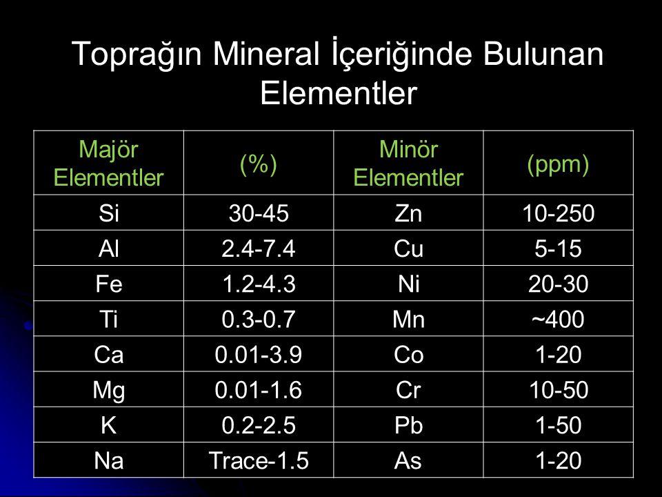 YERYÜZÜ KABUĞUNDA EN FAZLA BULUNAN 8 ELEMENT ElementlerAğırlık %Hacim %OksitlerAğırlık % O46.691.77 Si2.770.88SiO 2 59.3 Al8.10.76Al 2 O 3 15.1 Fe5.00.68Fe 2 O 3 7.2 Ca3.61.48CaO7.9 Na2.81.60Na 2 O3.8 K2.62.14K2OK2O3.1 Mg2.10.56MgO3.5