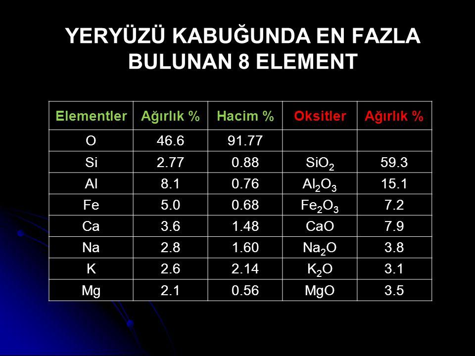 YERYÜZÜ KABUĞUNDA EN FAZLA BULUNAN 8 ELEMENT ElementlerAğırlık %Hacim %OksitlerAğırlık % O46.691.77 Si2.770.88SiO 2 59.3 Al8.10.76Al 2 O 3 15.1 Fe5.00