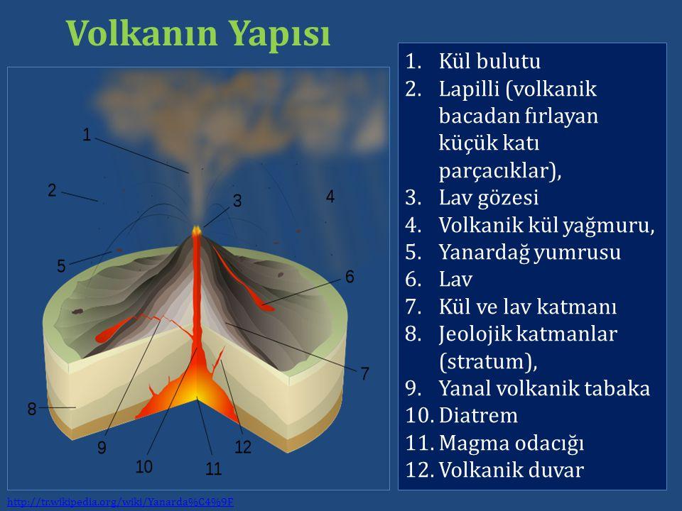 1.Kül bulutu 2.Lapilli (volkanik bacadan fırlayan küçük katı parçacıklar), 3.Lav gözesi 4.Volkanik kül yağmuru, 5.Yanardağ yumrusu 6.Lav 7.Kül ve lav