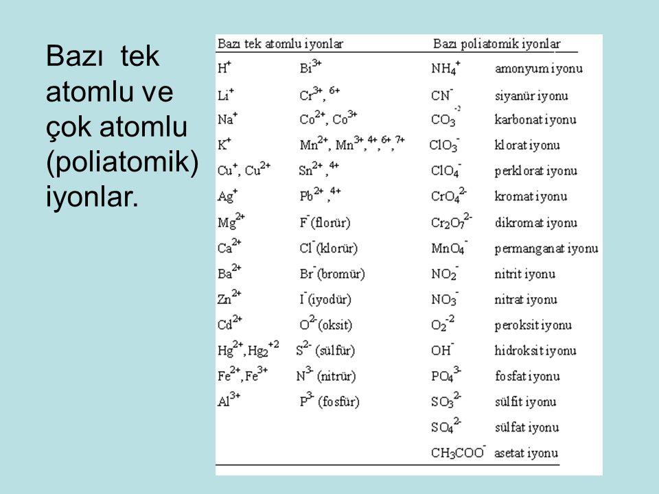 Bazı tek atomlu ve çok atomlu (poliatomik) iyonlar.
