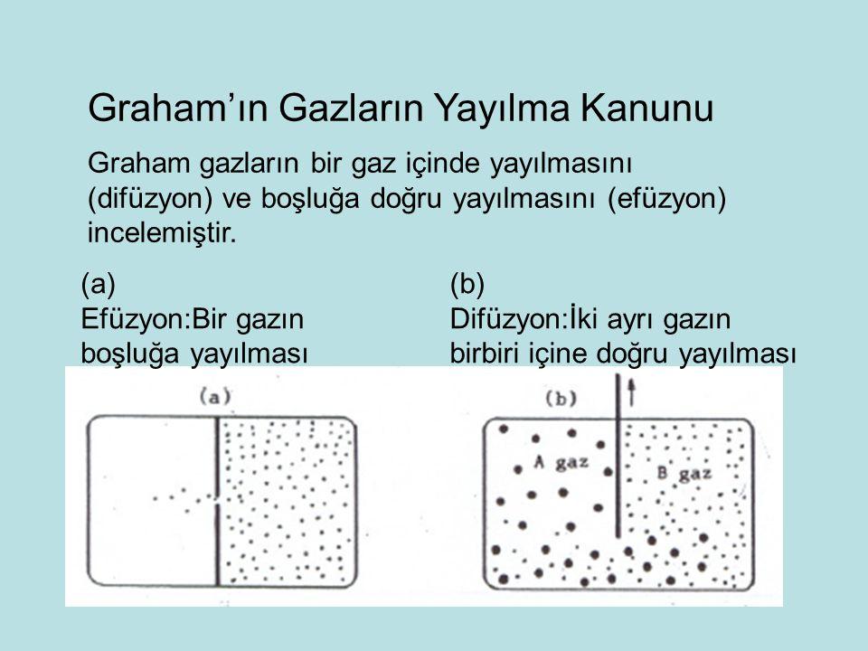 Graham'ın Gazların Yayılma Kanunu Graham gazların bir gaz içinde yayılmasını (difüzyon) ve boşluğa doğru yayılmasını (efüzyon) incelemiştir.