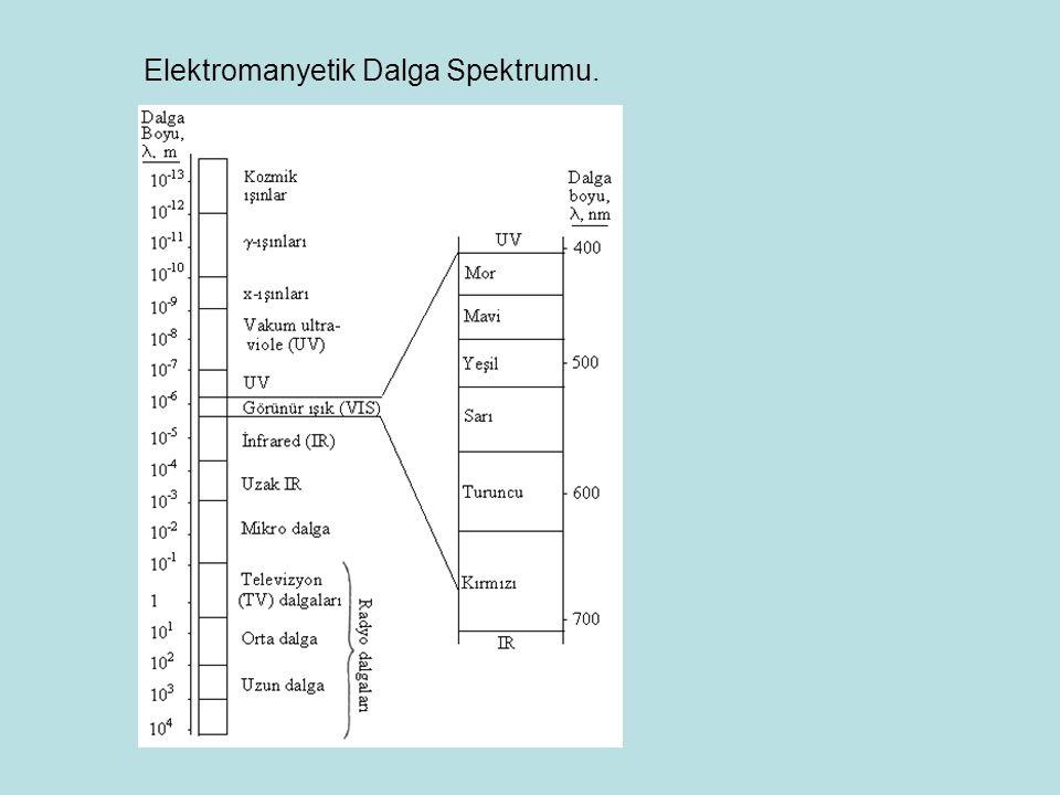 Elektromanyetik Dalga Spektrumu.