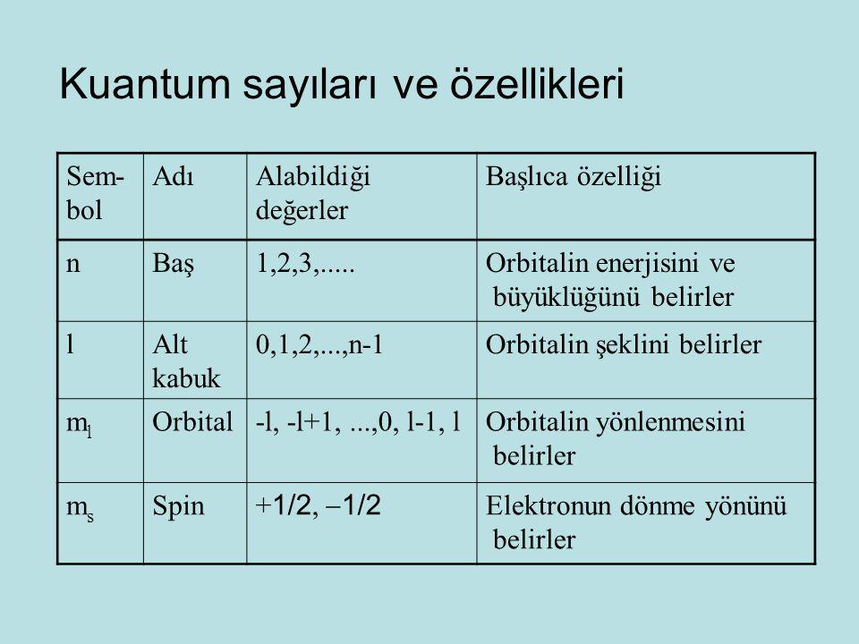 Sem- bol AdıAlabildiği değerler Başlıca özelliği nBaş1,2,3,.....Orbitalin enerjisini ve büyüklüğünü belirler lAlt kabuk 0,1,2,...,n-1Orbitalin şeklini