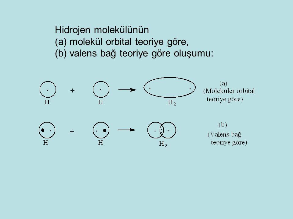 Hidrojen molekülünün (a) molekül orbital teoriye göre, (b) valens bağ teoriye göre oluşumu: