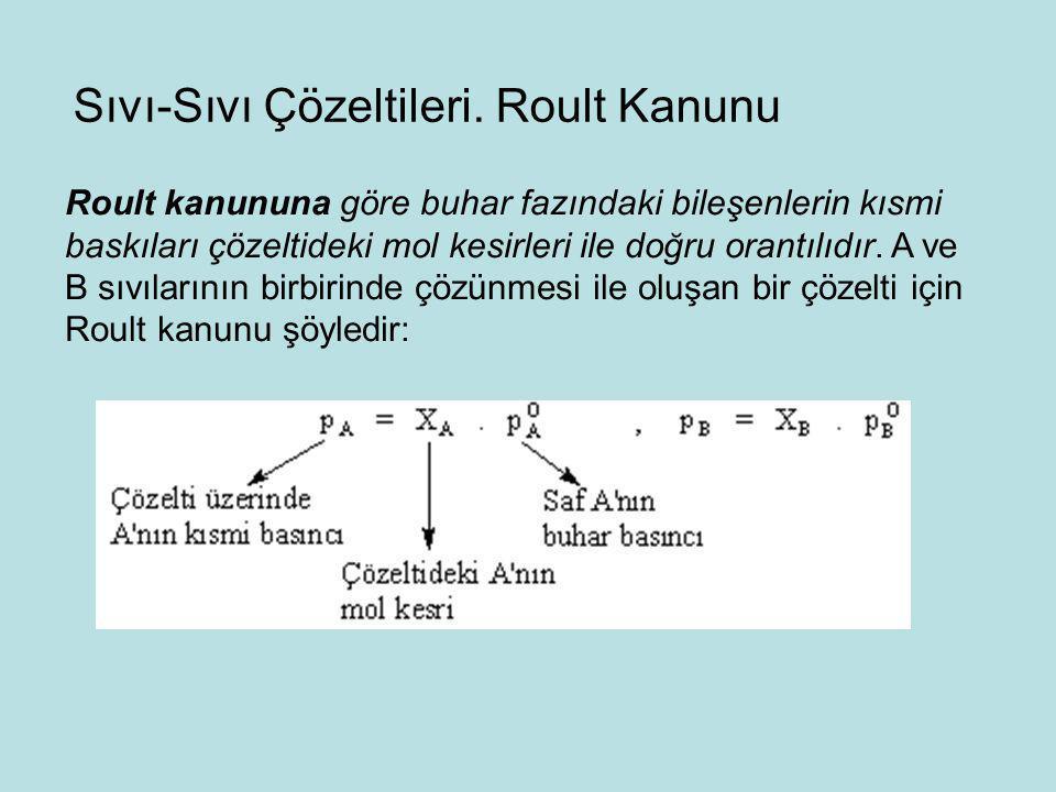 Roult kanununa göre buhar fazındaki bileşenlerin kısmi baskıları çözeltideki mol kesirleri ile doğru orantılıdır. A ve B sıvılarının birbirinde çözünm