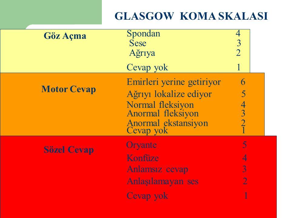 GLASGOW KOMA SKALASI Göz Açma Motor Cevap Sözel Cevap Oryante 5 Konfüze 4 Anlamsız cevap 3 Anlaşılamayan ses 2 Cevap yok 1 Emirleri yerine getiriyor 6 Ağrıyı lokalize ediyor 5 Normal fleksiyon 4 Anormal fleksiyon 3 Anormal ekstansiyon 2 Cevap yok 1 Spondan 4 Sese 3 Ağrıya 2 Cevap yok 1