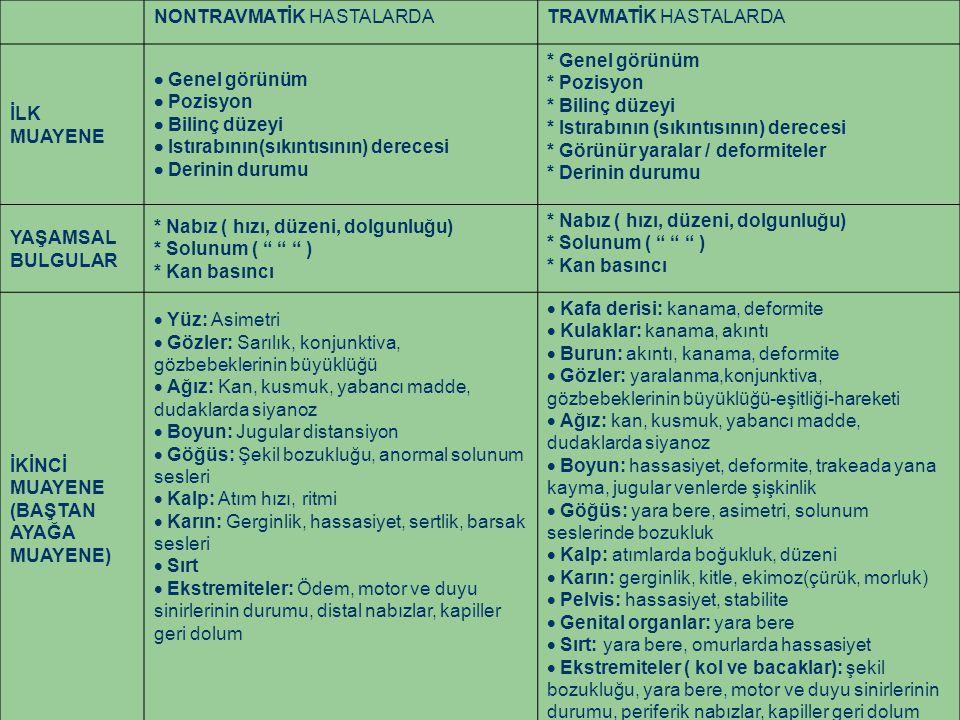 NONTRAVMATİK HASTALARDATRAVMATİK HASTALARDA İLK MUAYENE  Genel görünüm  Pozisyon  Bilinç düzeyi  Istırabının(sıkıntısının) derecesi  Derinin durumu * Genel görünüm * Pozisyon * Bilinç düzeyi * Istırabının (sıkıntısının) derecesi * Görünür yaralar / deformiteler * Derinin durumu YAŞAMSAL BULGULAR * Nabız ( hızı, düzeni, dolgunluğu) * Solunum ( ) * Kan basıncı * Nabız ( hızı, düzeni, dolgunluğu) * Solunum ( ) * Kan basıncı İKİNCİ MUAYENE (BAŞTAN AYAĞA MUAYENE)  Yüz: Asimetri  Gözler: Sarılık, konjunktiva, gözbebeklerinin büyüklüğü  Ağız: Kan, kusmuk, yabancı madde, dudaklarda siyanoz  Boyun: Jugular distansiyon  Göğüs: Şekil bozukluğu, anormal solunum sesleri  Kalp: Atım hızı, ritmi  Karın: Gerginlik, hassasiyet, sertlik, barsak sesleri  Sırt  Ekstremiteler: Ödem, motor ve duyu sinirlerinin durumu, distal nabızlar, kapiller geri dolum  Kafa derisi: kanama, deformite  Kulaklar: kanama, akıntı  Burun: akıntı, kanama, deformite  Gözler: yaralanma,konjunktiva, gözbebeklerinin büyüklüğü-eşitliği-hareketi  Ağız: kan, kusmuk, yabancı madde, dudaklarda siyanoz  Boyun: hassasiyet, deformite, trakeada yana kayma, jugular venlerde şişkinlik  Göğüs: yara bere, asimetri, solunum seslerinde bozukluk  Kalp: atımlarda boğukluk, düzeni  Karın: gerginlik, kitle, ekimoz(çürük, morluk)  Pelvis: hassasiyet, stabilite  Genital organlar: yara bere  Sırt: yara bere, omurlarda hassasiyet  Ekstremiteler ( kol ve bacaklar): şekil bozukluğu, yara bere, motor ve duyu sinirlerinin durumu, periferik nabızlar, kapiller geri dolum
