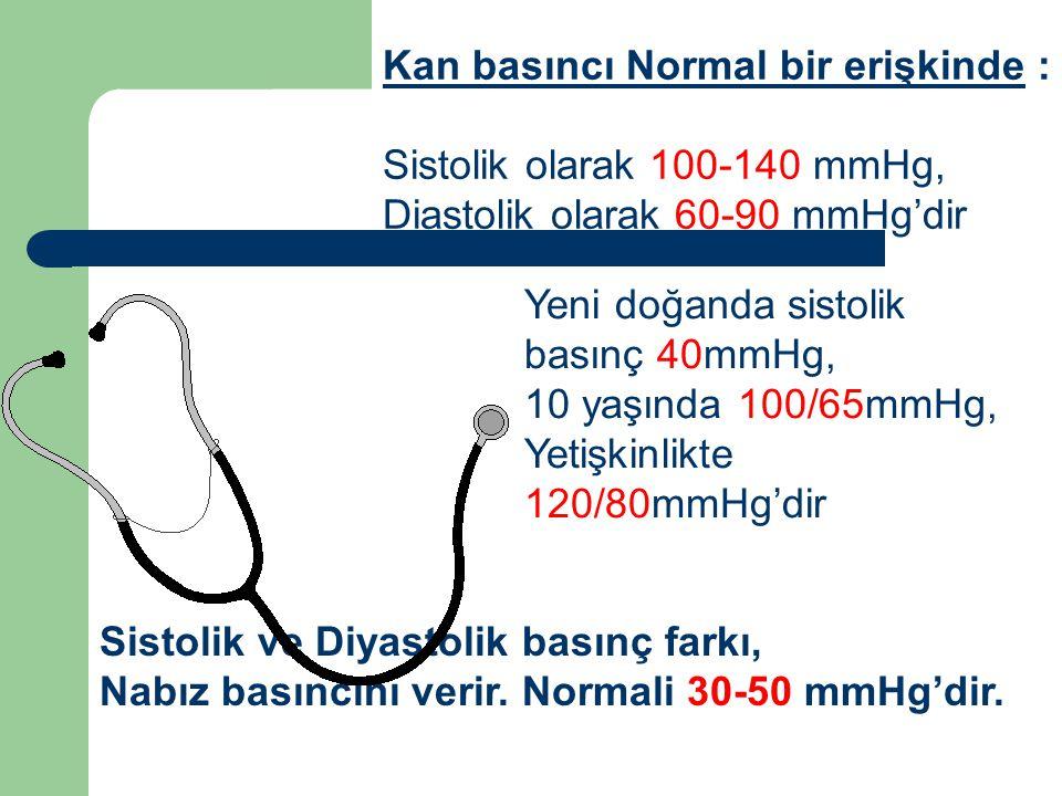 Kan basıncı Normal bir erişkinde : Sistolik olarak 100-140 mmHg, Diastolik olarak 60-90 mmHg'dir Sistolik ve Diyastolik basınç farkı, Nabız basıncını verir.