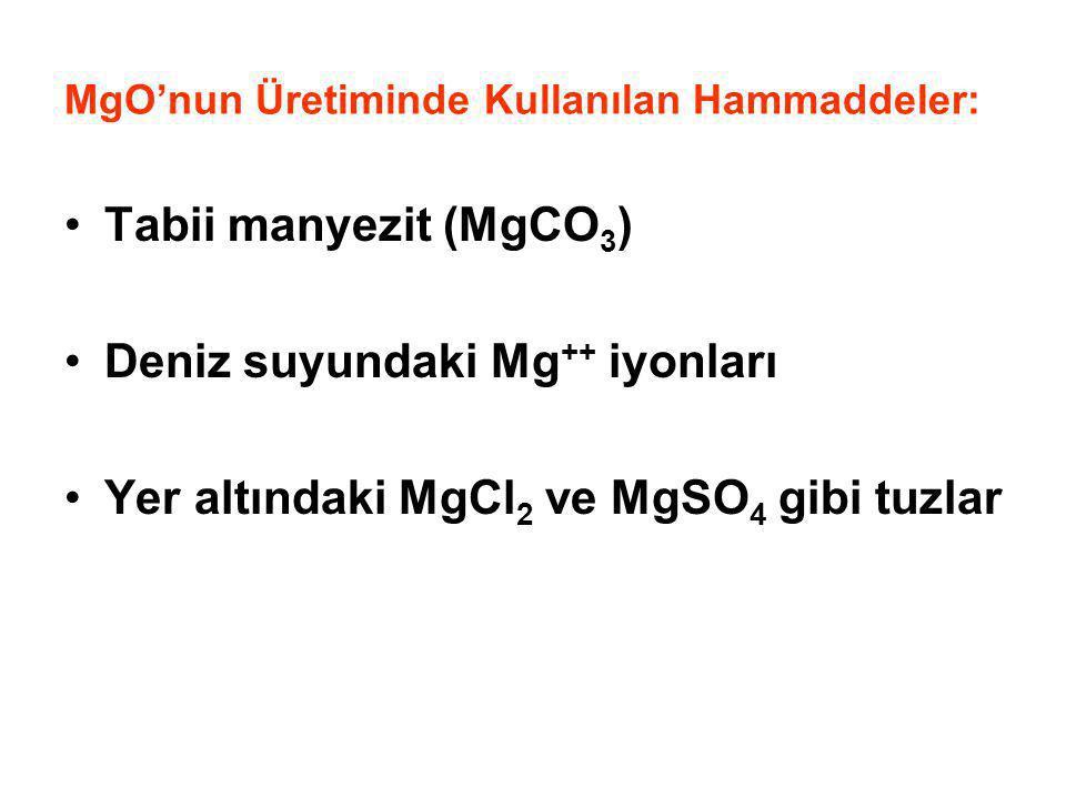 MgO'nun Üretiminde Kullanılan Hammaddeler: Tabii manyezit (MgCO 3 ) Deniz suyundaki Mg ++ iyonları Yer altındaki MgCl 2 ve MgSO 4 gibi tuzlar